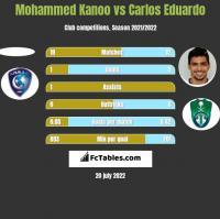 Mohammed Kanoo vs Carlos Eduardo h2h player stats