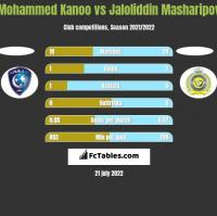 Mohammed Kanoo vs Jaloliddin Masharipov h2h player stats