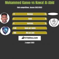 Mohammed Kanoo vs Nawaf Al-Abid h2h player stats
