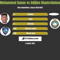Mohammed Kanoo vs Odiljon Khamrobekov h2h player stats