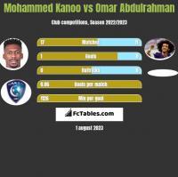 Mohammed Kanoo vs Omar Abdulrahman h2h player stats