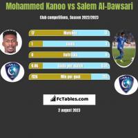 Mohammed Kanoo vs Salem Al-Dawsari h2h player stats