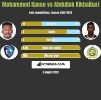 Mohammed Kanoo vs Abdullah Alkhaibari h2h player stats
