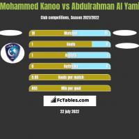 Mohammed Kanoo vs Abdulrahman Al Yami h2h player stats