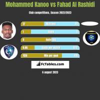 Mohammed Kanoo vs Fahad Al Rashidi h2h player stats
