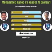 Mohammed Kanoo vs Nasser Al Dawsari h2h player stats