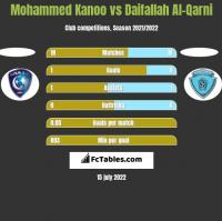 Mohammed Kanoo vs Daifallah Al-Qarni h2h player stats