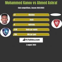 Mohammed Kanoo vs Ahmed Ashraf h2h player stats