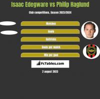 Isaac Edegware vs Philip Haglund h2h player stats