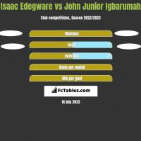 Isaac Edegware vs John Junior Igbarumah h2h player stats