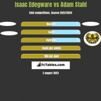 Isaac Edegware vs Adam Stahl h2h player stats