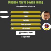 Dinghao Yan vs Bowen Huang h2h player stats