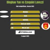 Dinghao Yan vs Ezequiel Lavezzi h2h player stats