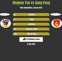 Dinghao Yan vs Gang Feng h2h player stats