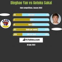 Dinghao Yan vs Gotoku Sakai h2h player stats