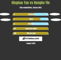 Dinghao Yan vs Hongbo Yin h2h player stats
