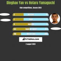 Dinghao Yan vs Hotaru Yamaguchi h2h player stats