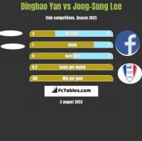 Dinghao Yan vs Jong-Sung Lee h2h player stats