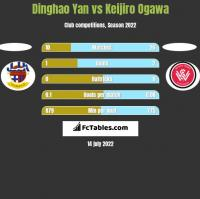 Dinghao Yan vs Keijiro Ogawa h2h player stats