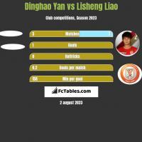 Dinghao Yan vs Lisheng Liao h2h player stats