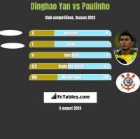 Dinghao Yan vs Paulinho h2h player stats