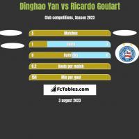 Dinghao Yan vs Ricardo Goulart h2h player stats