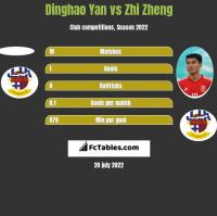 Dinghao Yan vs Zhi Zheng h2h player stats