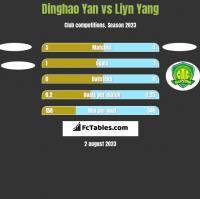Dinghao Yan vs Liyn Yang h2h player stats
