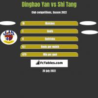 Dinghao Yan vs Shi Tang h2h player stats