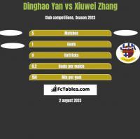 Dinghao Yan vs Xiuwei Zhang h2h player stats