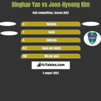 Dinghao Yan vs Joon-Hyeong Kim h2h player stats