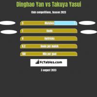 Dinghao Yan vs Takuya Yasui h2h player stats