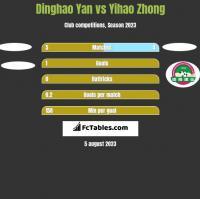 Dinghao Yan vs Yihao Zhong h2h player stats
