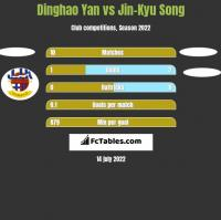 Dinghao Yan vs Jin-Kyu Song h2h player stats