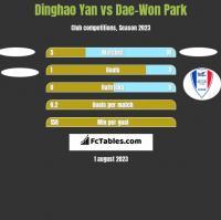 Dinghao Yan vs Dae-Won Park h2h player stats