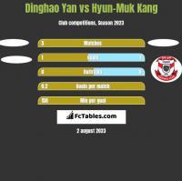 Dinghao Yan vs Hyun-Muk Kang h2h player stats