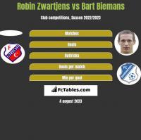 Robin Zwartjens vs Bart Biemans h2h player stats