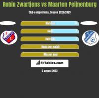 Robin Zwartjens vs Maarten Peijnenburg h2h player stats
