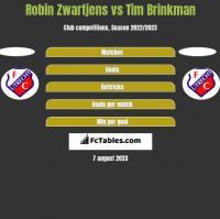 Robin Zwartjens vs Tim Brinkman h2h player stats