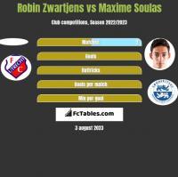 Robin Zwartjens vs Maxime Soulas h2h player stats
