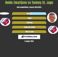 Robin Zwartjens vs Tommy St. Jago h2h player stats