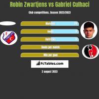 Robin Zwartjens vs Gabriel Culhaci h2h player stats