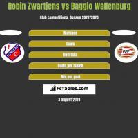 Robin Zwartjens vs Baggio Wallenburg h2h player stats