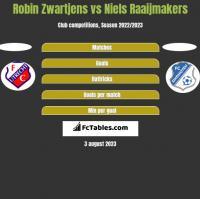 Robin Zwartjens vs Niels Raaijmakers h2h player stats