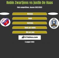 Robin Zwartjens vs justin De Haas h2h player stats
