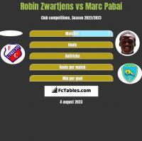 Robin Zwartjens vs Marc Pabai h2h player stats