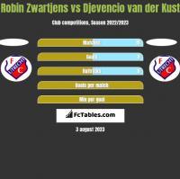 Robin Zwartjens vs Djevencio van der Kust h2h player stats