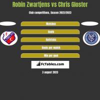 Robin Zwartjens vs Chris Gloster h2h player stats