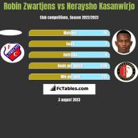 Robin Zwartjens vs Neraysho Kasanwirjo h2h player stats