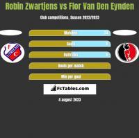 Robin Zwartjens vs Flor Van Den Eynden h2h player stats